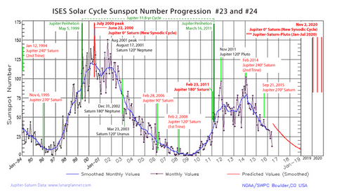 Sunspot Cycle 24